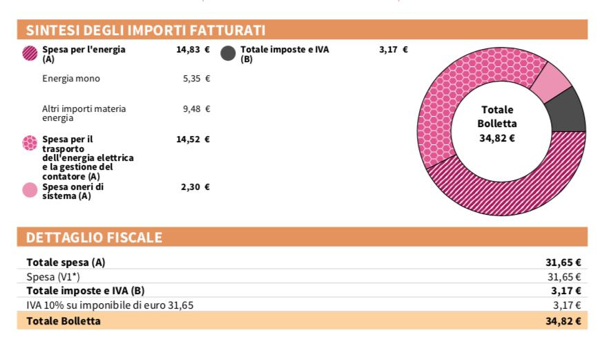 Costo kWh bolletta Enel Sintesi importi fatturati